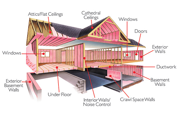 Why Insulate Best Way Insulation Fairmont Nc